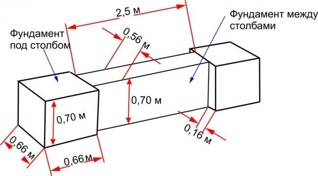 Схема фундамента под столбы и пролёты
