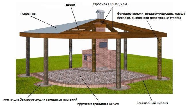 Схема изготовления крыши для мангальной беседки