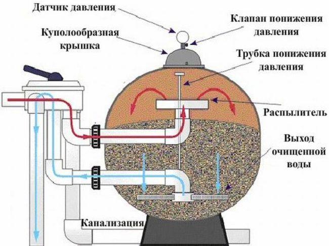 Схема песчаного фильтра